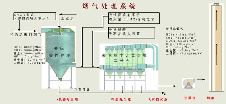 垃圾焚烧发电工艺流程图